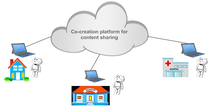 Co-creation Platform